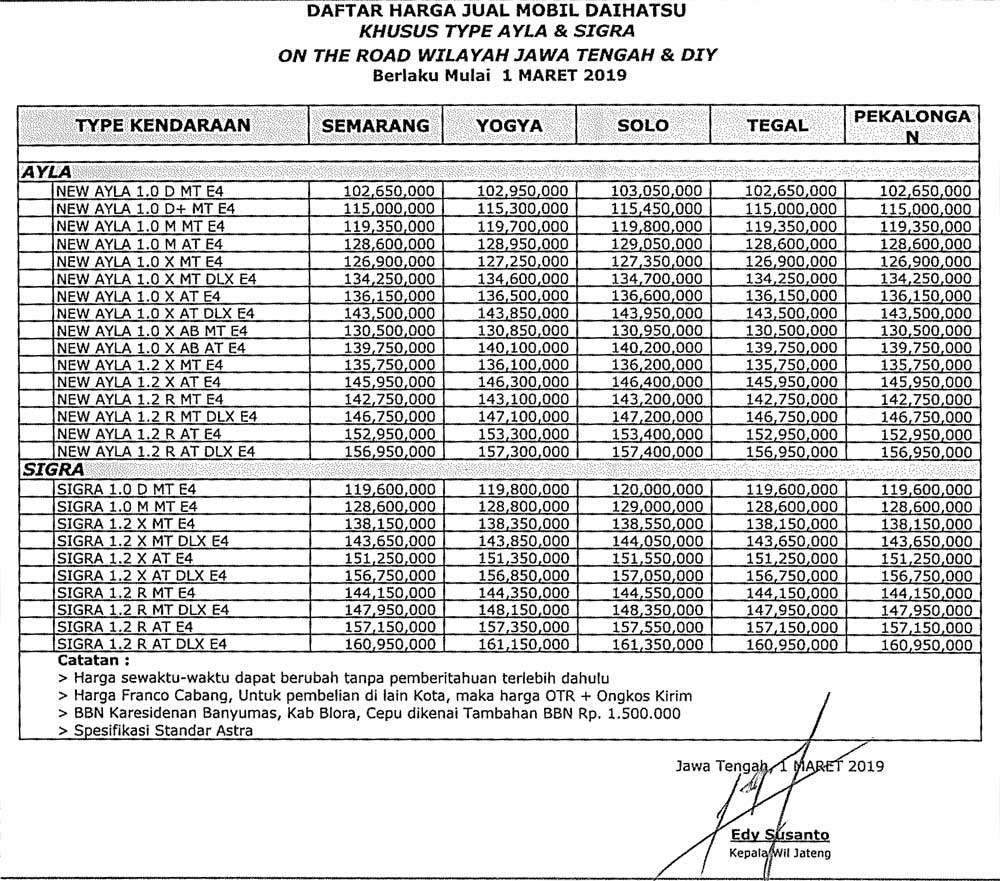 Harga Mobil 2 By Sika