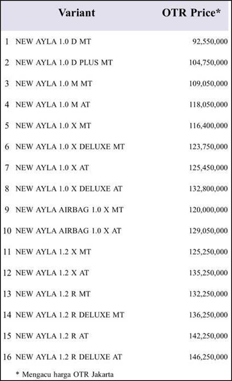 Harga New Ayla By Dayat